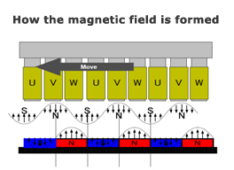 How the magnetic field is formed