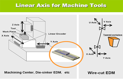 Linear axis for machine tools