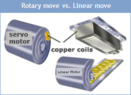 Rotary move Vs Linear move