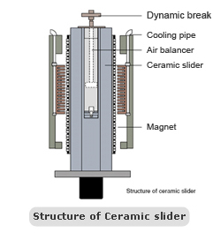 Structure of Ceramic slider