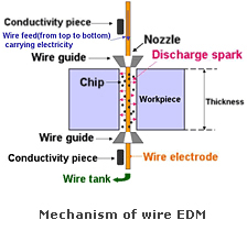 Wire Electrode
